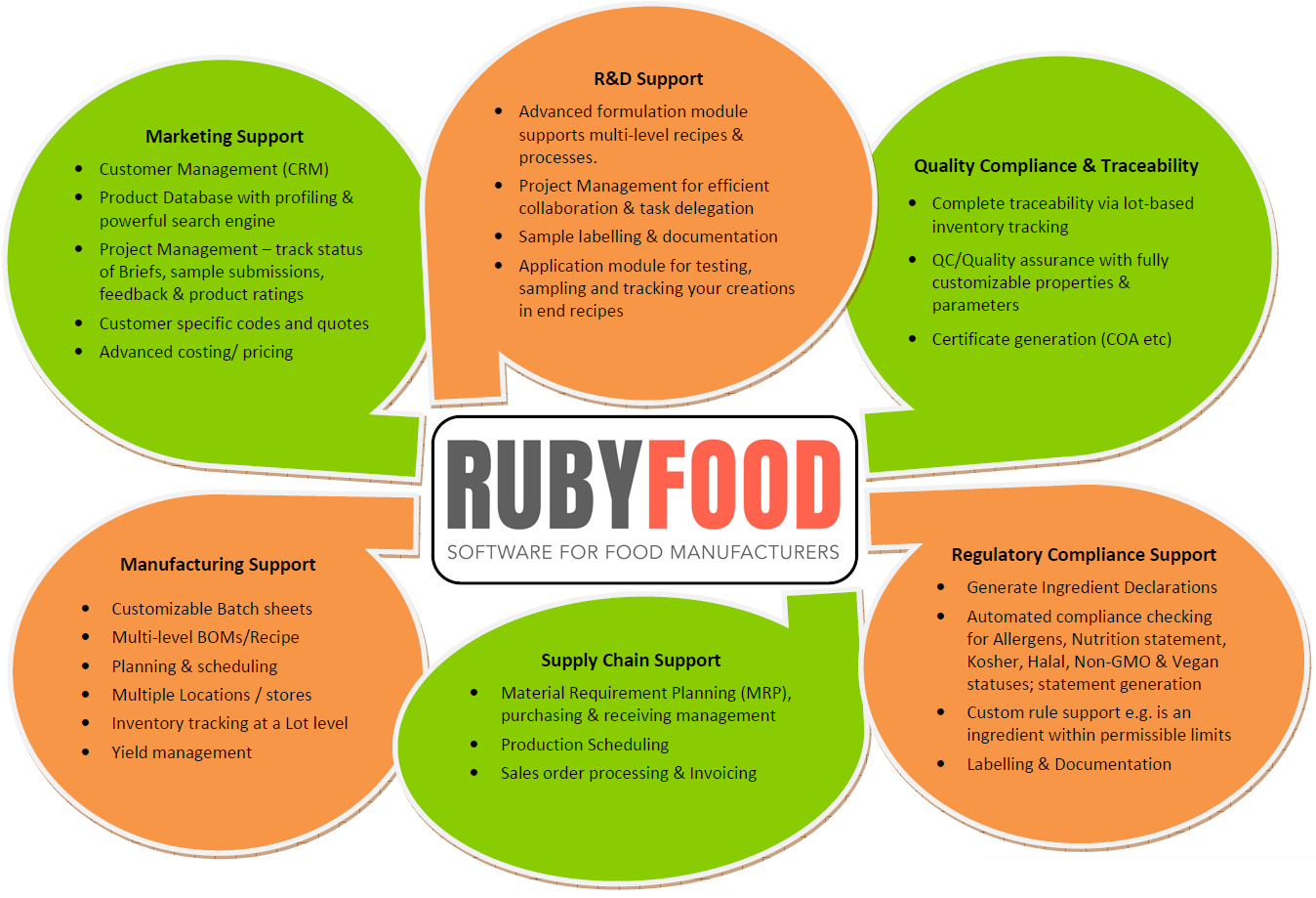 Ruby food the food erp software and nutrition food software food ruby food the food erp software and nutrition food software food erp food mrp food manufacturing software nutrition calculator ghp software food forumfinder Gallery